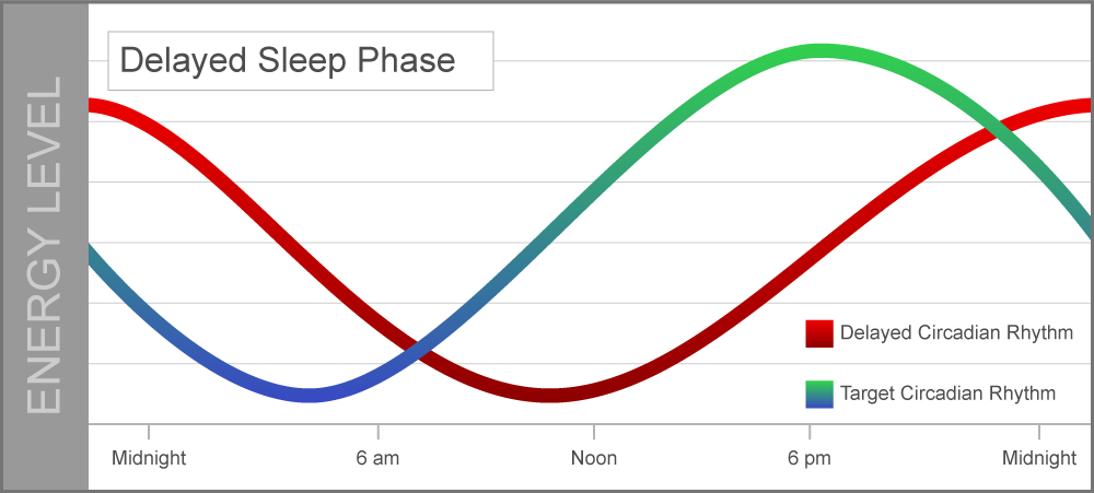 Delayed-Sleep-Phase