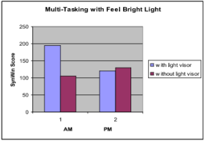 The Effects of Timed Exposure to Light Therapy Graph